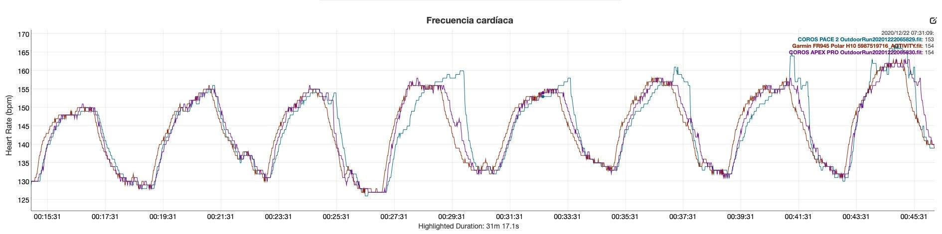 COROS PACE 2 - Comparativa sensor de pulso óptico
