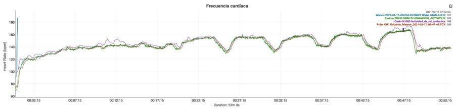 Casio G-Shock H1000 - Comparativa de sensores ópticos