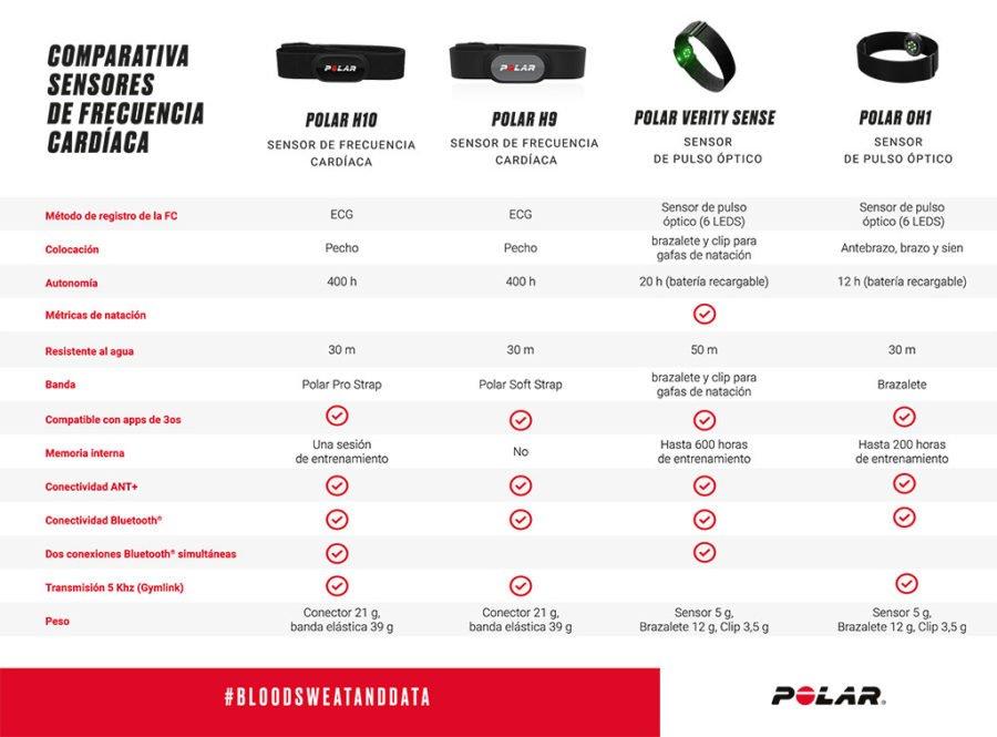 Polar Verity Sense - Comparativa de sensores