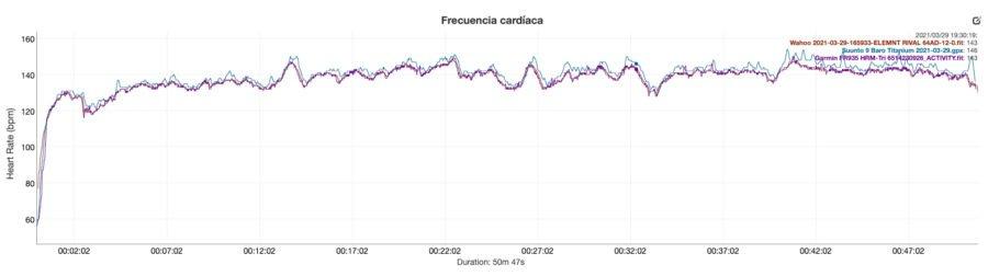 Suunto 9 Baro Titanium - Comparativa Frecuencia cardíaca