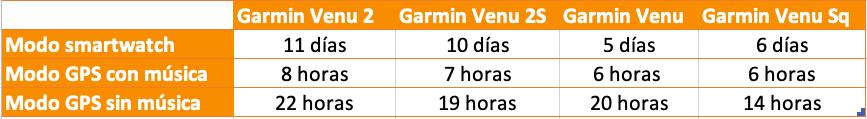 Comparativa autonomía Garmin Venu 2