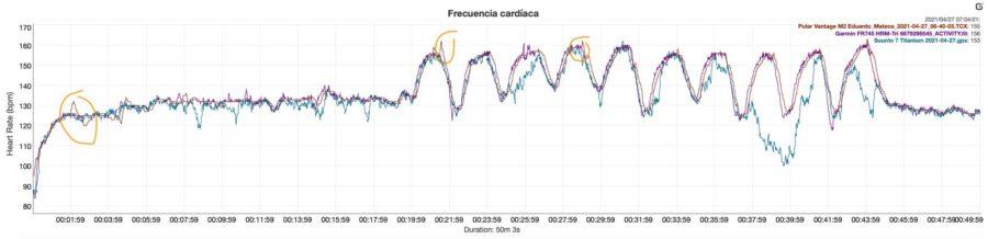 Polar Vantage M2 - Comparativa Frecuencia cardíaca