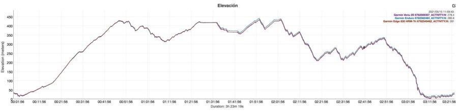 Garmin Enduro - Garmin Venu 2S - comparativa altímetro barométrico