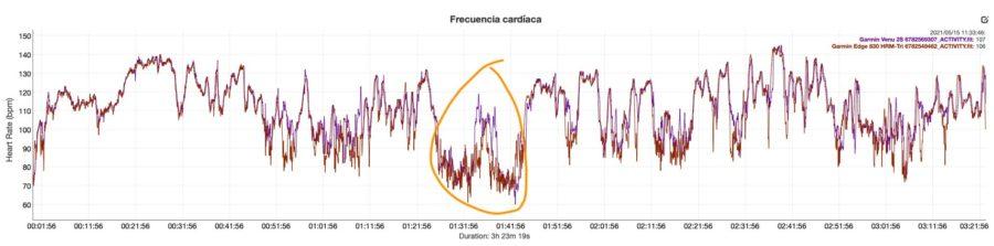 Comparativa sensor óptico Garmin Enduro - Garmin Venu 2S