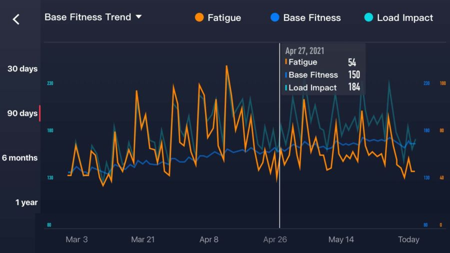 COROS EvoLab - Base Fitness Trend