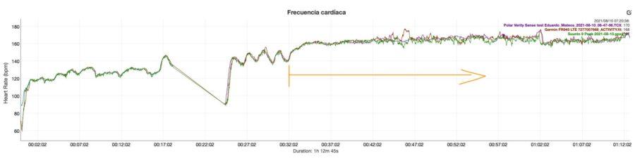 Comparativa sensor óptico Garmin Forerunner 945 LTE - Suunto 9 Peak