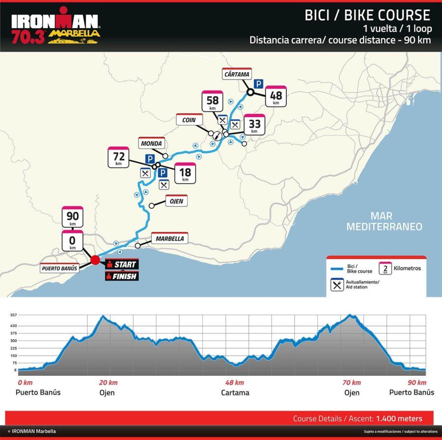 Ironman Marbella - Circuito ciclismo